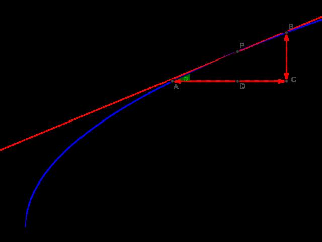 sqrtgraph